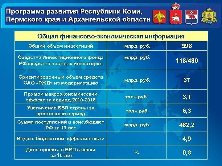Общая финансово-экономическая информация Общий объем инвестиций млрд. руб. 598 Средства Инвестиционного фонда РФ/средства частных