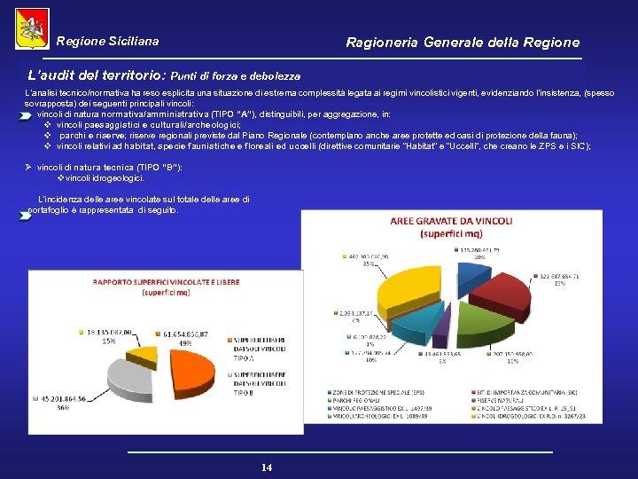 Regione Siciliana Ragioneria Generale della Regione L'audit del territorio: Punti di forza e debolezza