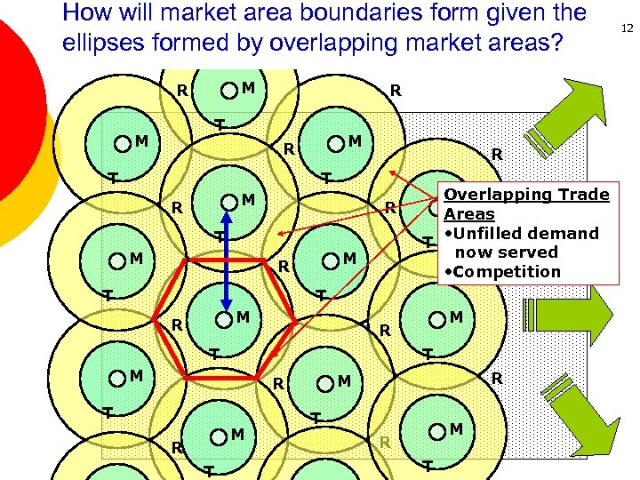 How will market area boundaries form given the R ellipses formed by overlapping market
