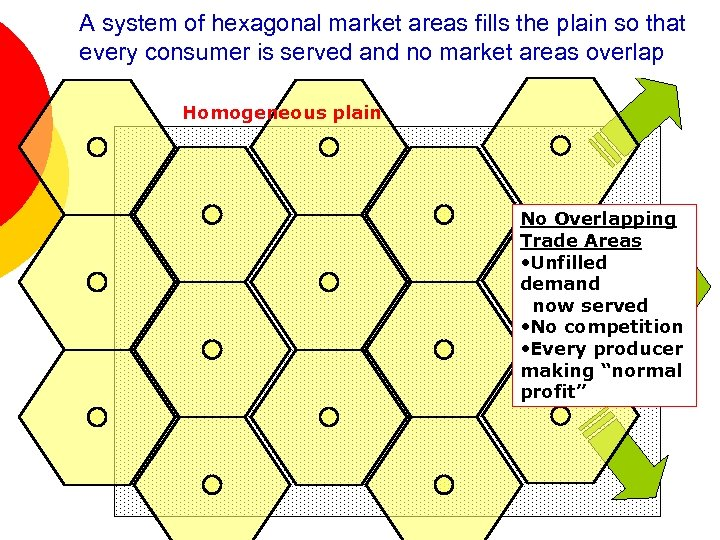 A system of hexagonal market areas fills the plain so that every consumer is
