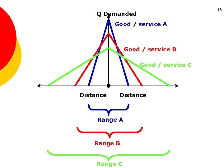 16 Q Demanded Good / service A Good / service B Good / service