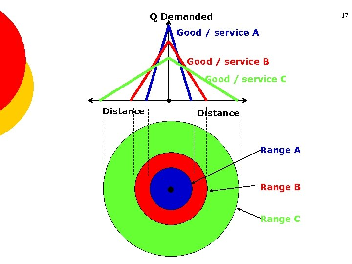 Q Demanded 17 Good / service A Good / service B Good / service