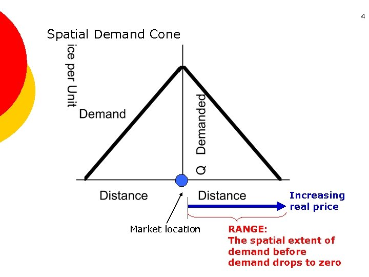 4 Spatial Demand Cone Increasing real price Market location RANGE: The spatial extent of