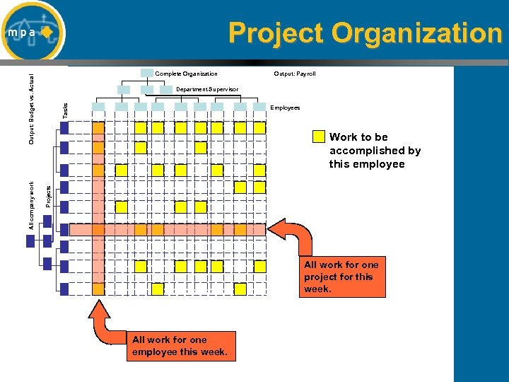 Project Organization Output: Payroll Tasks Department Supervisor Employees Work to be accomplished by this