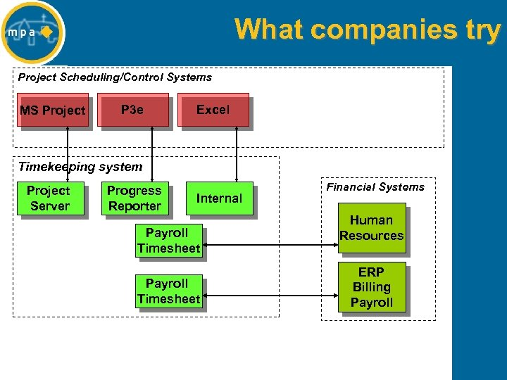 What companies try Project Scheduling/Control Systems MS Project P 3 e Excel Timekeeping system