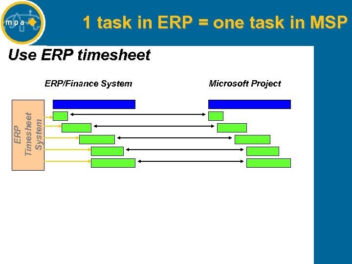 1 task in ERP = one task in MSP Use ERP timesheet ERP Timesheet