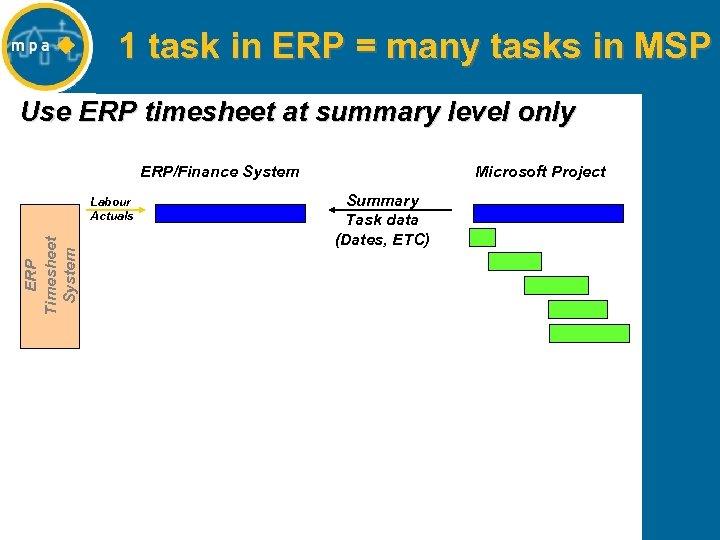 1 task in ERP = many tasks in MSP Use ERP timesheet at summary