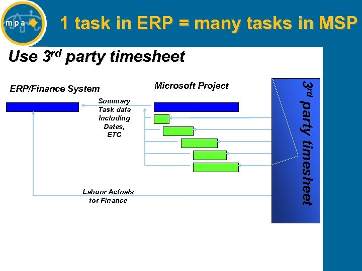 1 task in ERP = many tasks in MSP Use 3 rd party timesheet