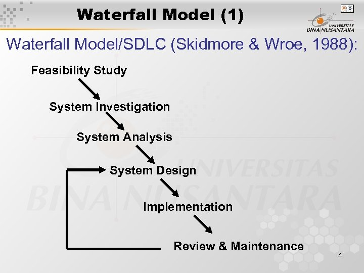 Waterfall Model (1) Waterfall Model/SDLC (Skidmore & Wroe, 1988): Feasibility Study System Investigation System