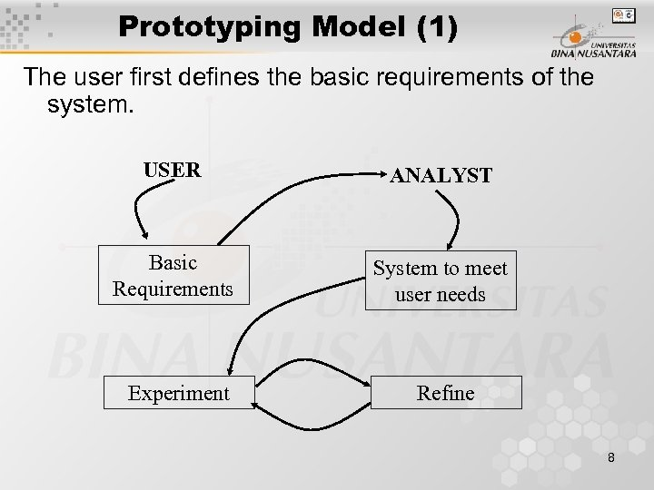 Prototyping Model (1) The user first defines the basic requirements of the system. USER