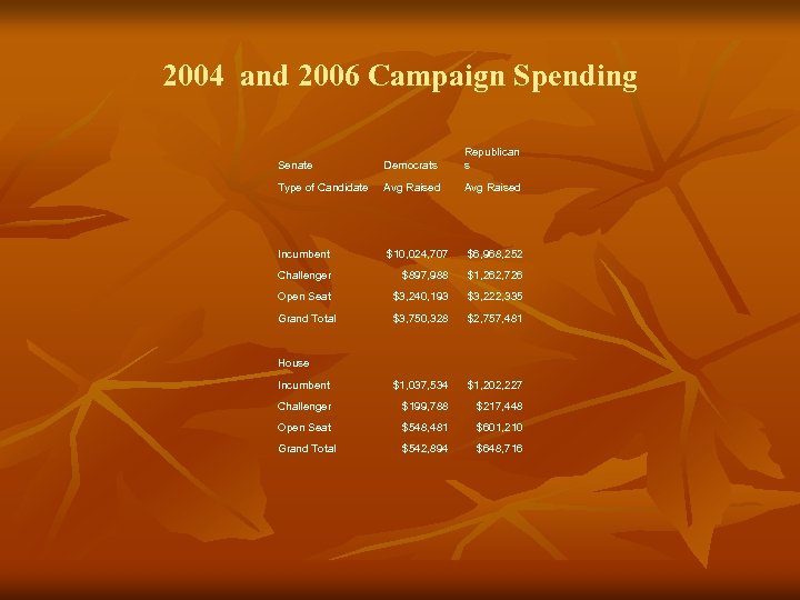 2004 and 2006 Campaign Spending Senate Democrats Republican s Type of Candidate Avg Raised