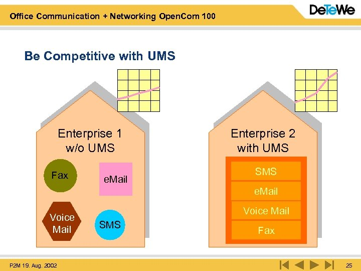 Office Communication + Networking Open. Com 100 Be Competitive with UMS Enterprise 1 w/o