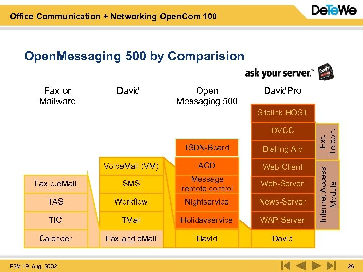 Office Communication + Networking Open. Com 100 Open. Messaging 500 by Comparision Fax or