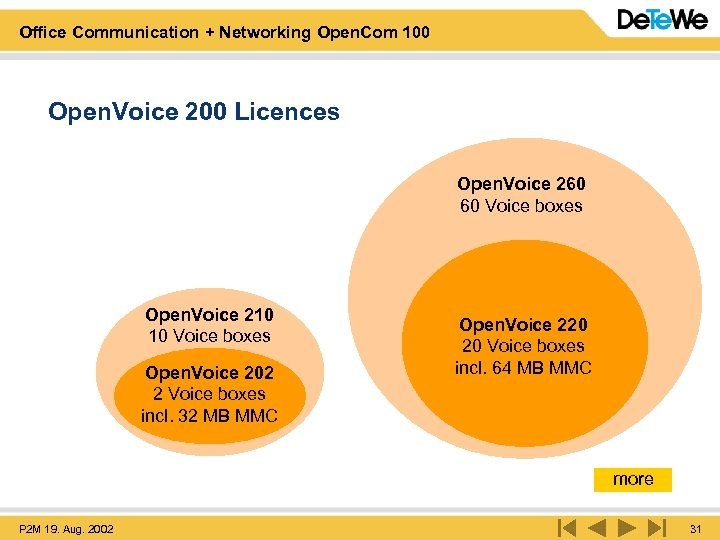 Office Communication + Networking Open. Com 100 Open. Voice 200 Licences Open. Voice 260
