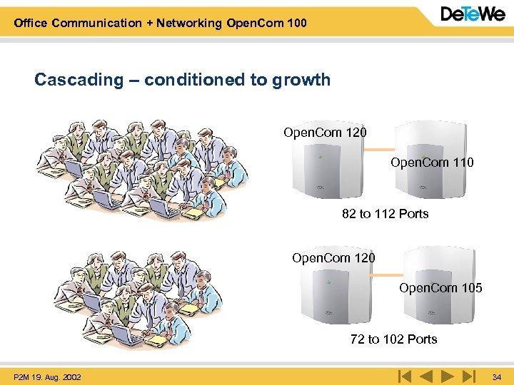 Office Communication + Networking Open. Com 100 Cascading – conditioned to growth Open. Com