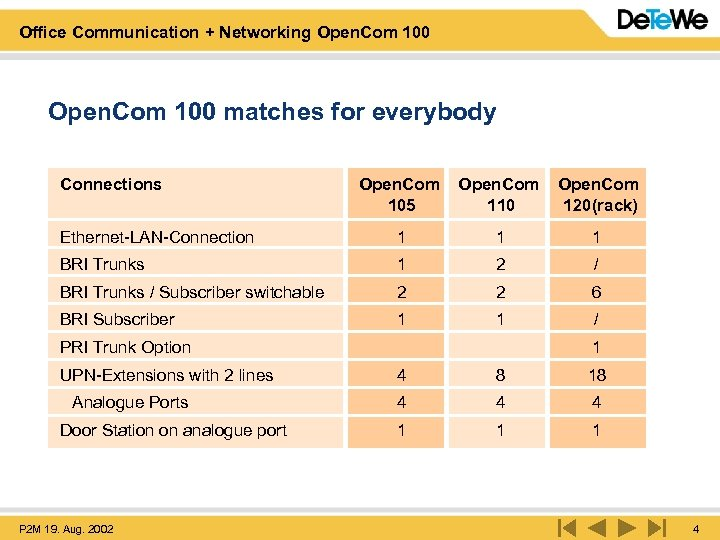Office Communication + Networking Open. Com 100 matches for everybody Connections Open. Com 105