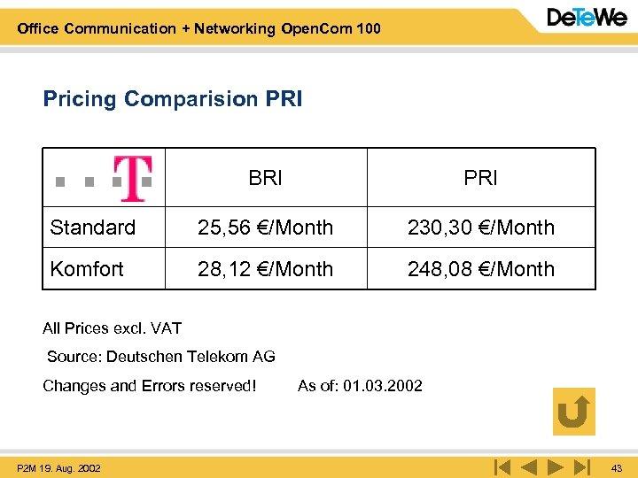 Office Communication + Networking Open. Com 100 Pricing Comparision PRI BRI PRI Standard 25,