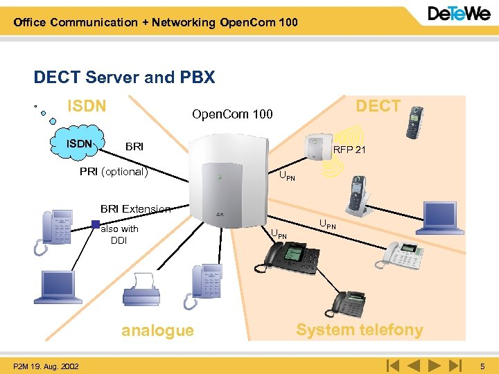 Office Communication + Networking Open. Com 100 DECT Server and PBX ISDN DECT Open.