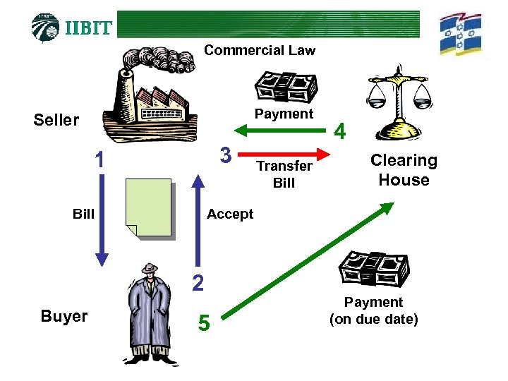 Commercial Law Payment Seller 3 1 Bill Clearing House Accept 2 Buyer Transfer Bill