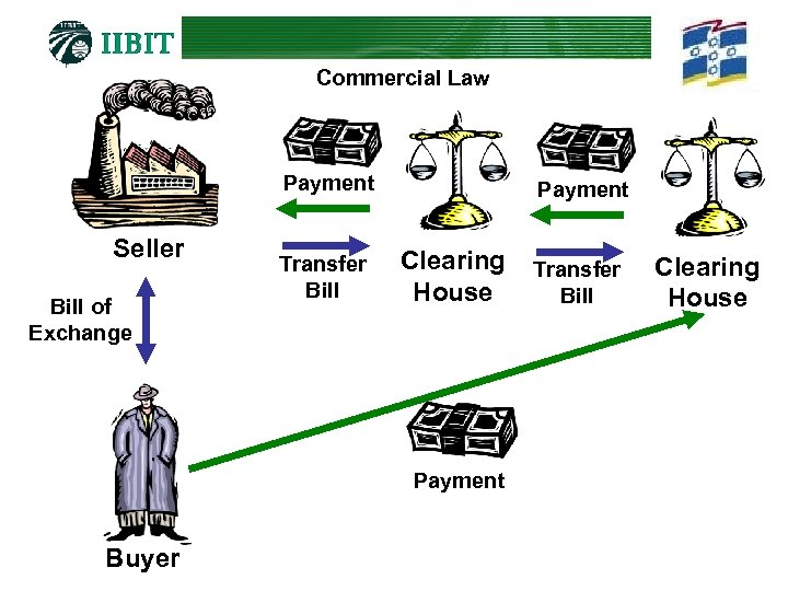 Commercial Law Payment Seller Bill of Exchange Transfer Bill Payment Clearing House Payment Buyer