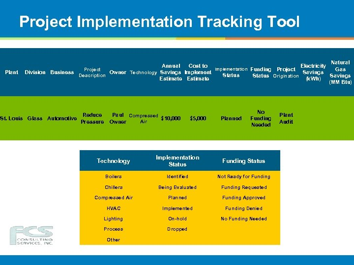 Project Implementation Tracking Tool Plant Natural Annual Cost to Electricity Implementation Funding Project Gas