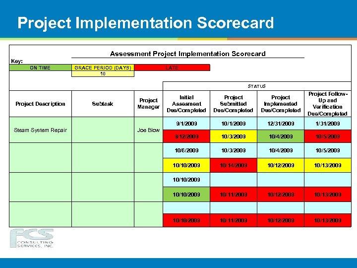 Project Implementation Scorecard Assessment Project Implementation Scorecard Key: ON TIME GRACE PERIOD (DAYS) 10