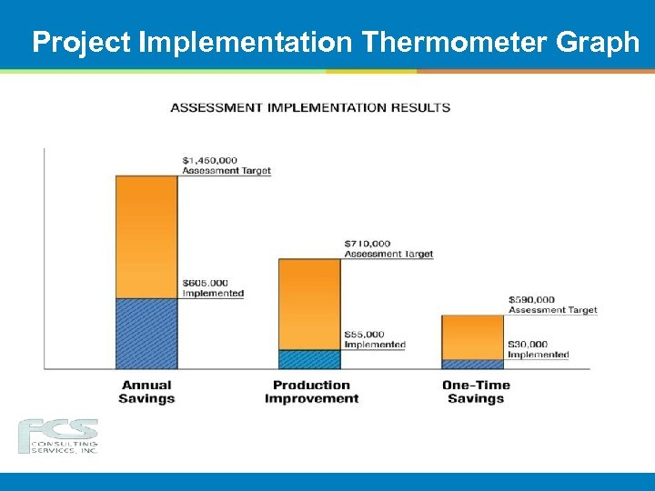 Project Implementation Thermometer Graph