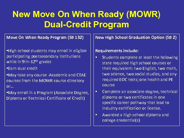 New Move On When Ready (MOWR) Dual-Credit Program Move On When Ready Program (SB
