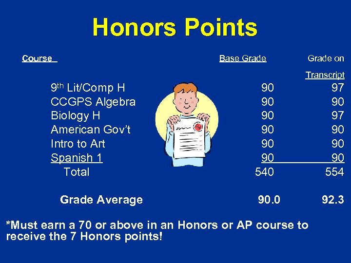 Honors Points Course Base Grade on Transcript 9 th Lit/Comp H CCGPS Algebra Biology