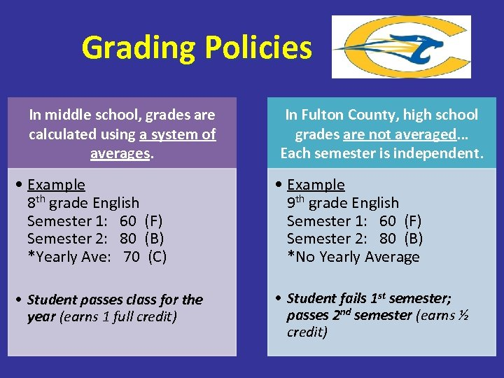 Grading Policies In middle school, grades are calculated using a system of averages. In
