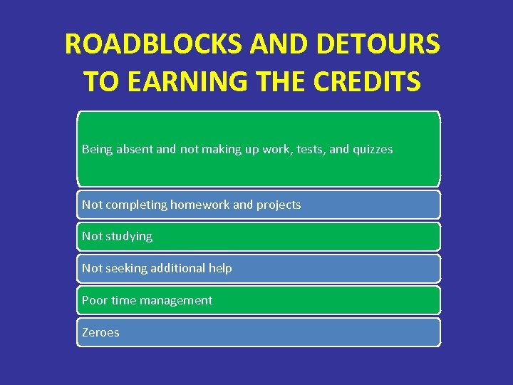 ROADBLOCKS AND DETOURS TO EARNING THE CREDITS Being absent and not making up work,