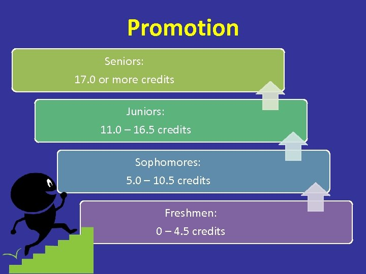 Promotion Seniors: 17. 0 or more credits Juniors: 11. 0 – 16. 5 credits
