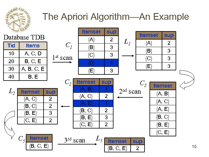The Apriori Algorithm—An Example Database TDB Tid 10 20 30 40 L 2 C