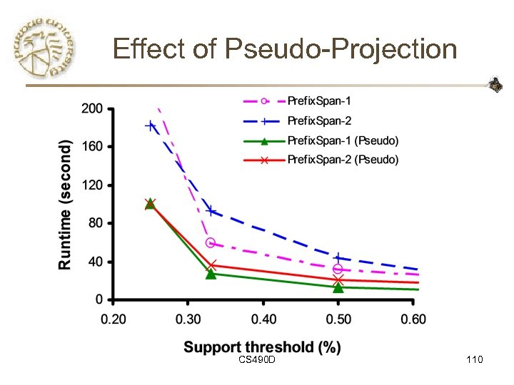 Effect of Pseudo-Projection CS 490 D 110