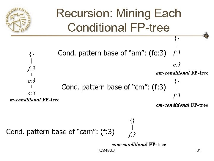 "Recursion: Mining Each Conditional FP-tree {} {} Cond. pattern base of ""am"": (fc: 3)"