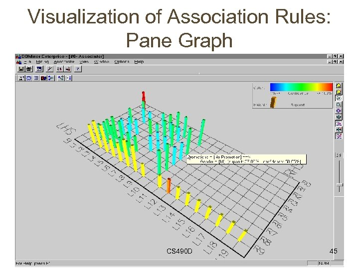 Visualization of Association Rules: Pane Graph CS 490 D 45
