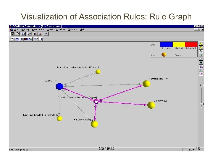 Visualization of Association Rules: Rule Graph CS 490 D 46