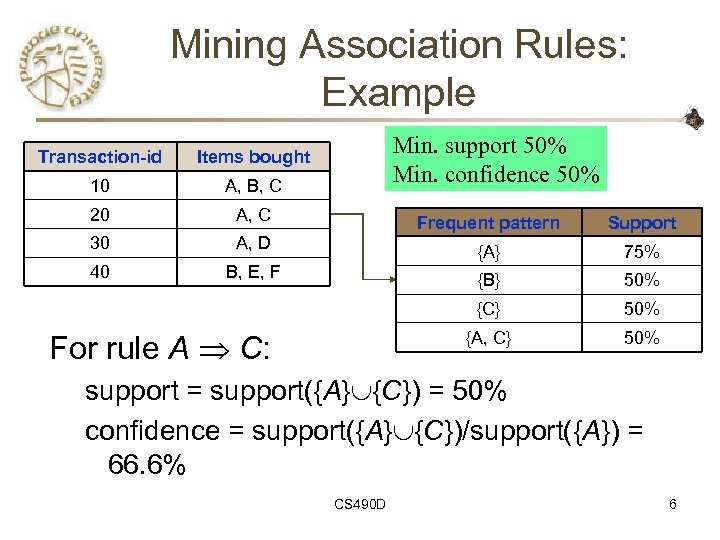 Mining Association Rules: Example Min. support 50% Min. confidence 50% Transaction-id Items bought 10