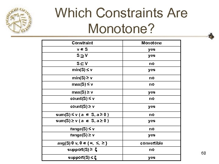 Which Constraints Are Monotone? Constraint v S S V Monotone yes S V min(S)