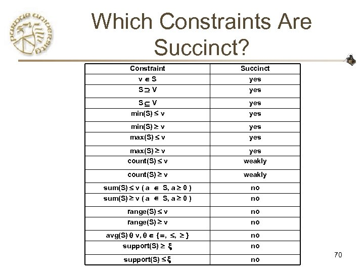 Which Constraints Are Succinct? Constraint v S S V Succinct yes S V min(S)