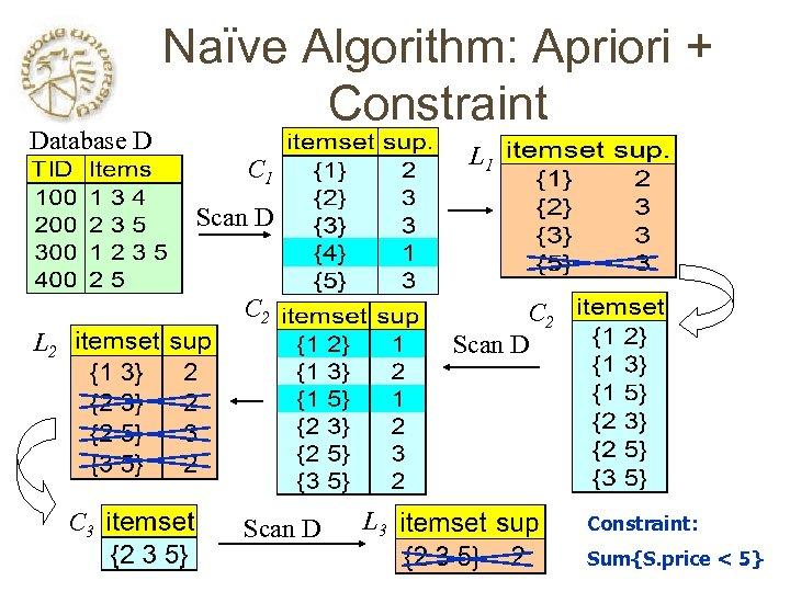 Database D Naïve Algorithm: Apriori + Constraint L 1 C 1 Scan D C