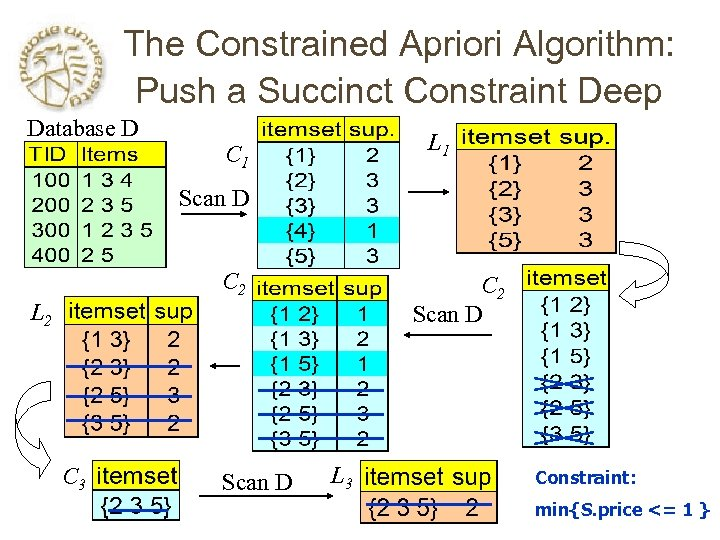 The Constrained Apriori Algorithm: Push a Succinct Constraint Deep Database D L 1 C
