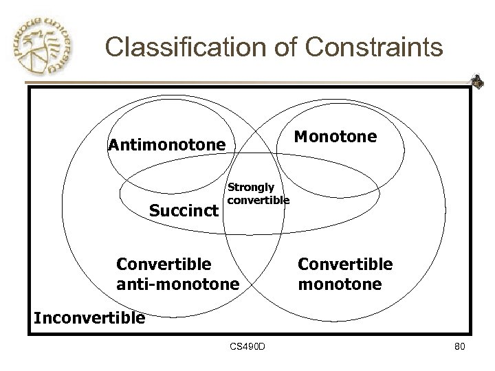Classification of Constraints Monotone Antimonotone Succinct Strongly convertible Convertible anti-monotone Convertible monotone Inconvertible CS