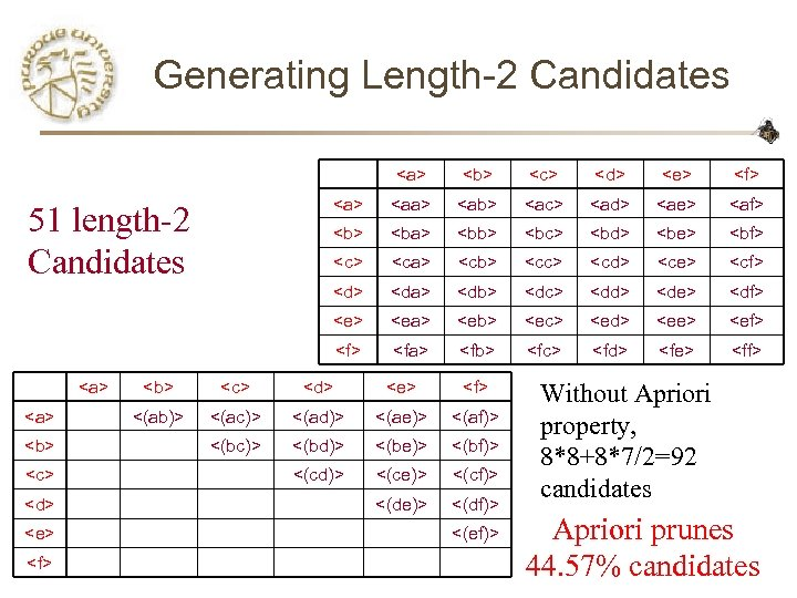 Generating Length-2 Candidates <a> <c> <d> <e> <f> <aa> <ab> <ac> <ad> <ae> <af>