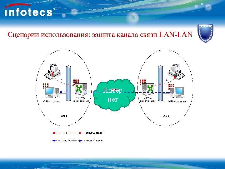 Сценарии использования: защита канала связи LAN-LAN Интер нет