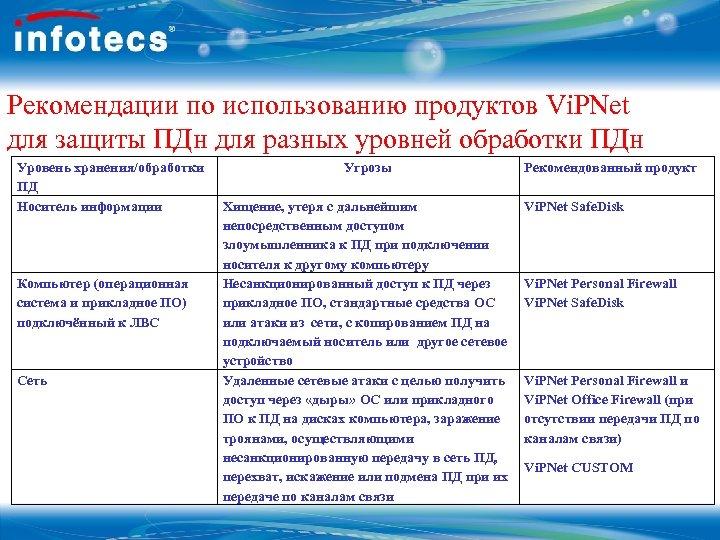 Рекомендации по использованию продуктов Vi. PNet для защиты ПДн для разных уровней обработки ПДн