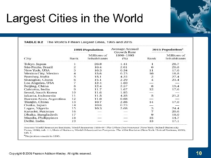 Largest Cities in the World Copyright © 2009 Pearson Addison-Wesley. All rights reserved. 10