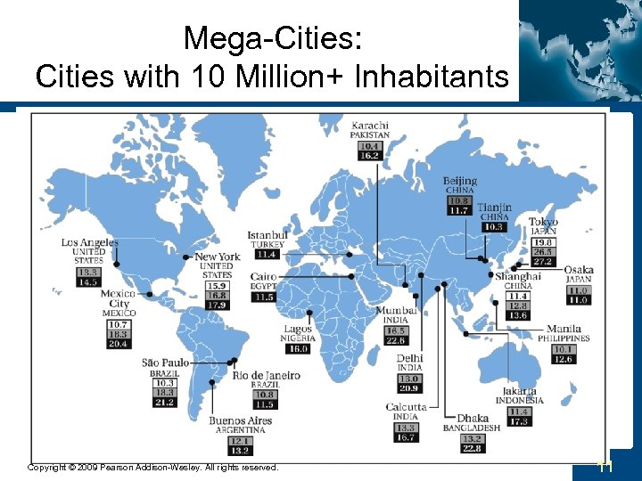Mega-Cities: Cities with 10 Million+ Inhabitants Copyright © 2009 Pearson Addison-Wesley. All rights reserved.