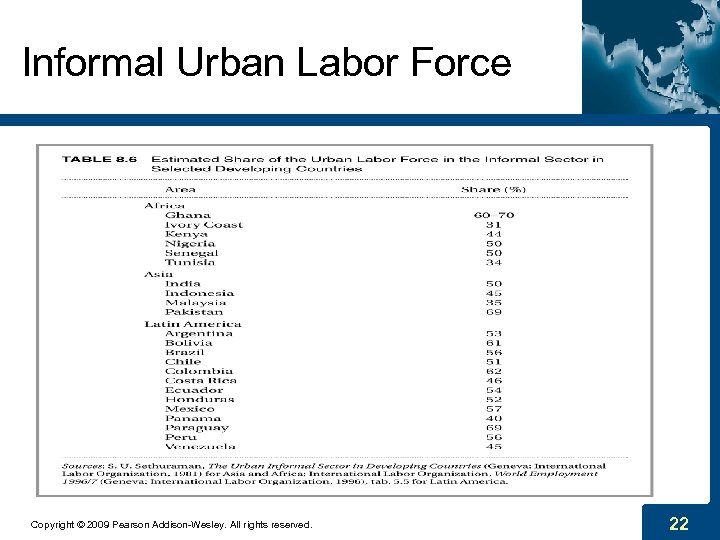 Informal Urban Labor Force Copyright © 2009 Pearson Addison-Wesley. All rights reserved. 22