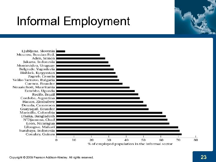 Informal Employment Copyright © 2009 Pearson Addison-Wesley. All rights reserved. 23